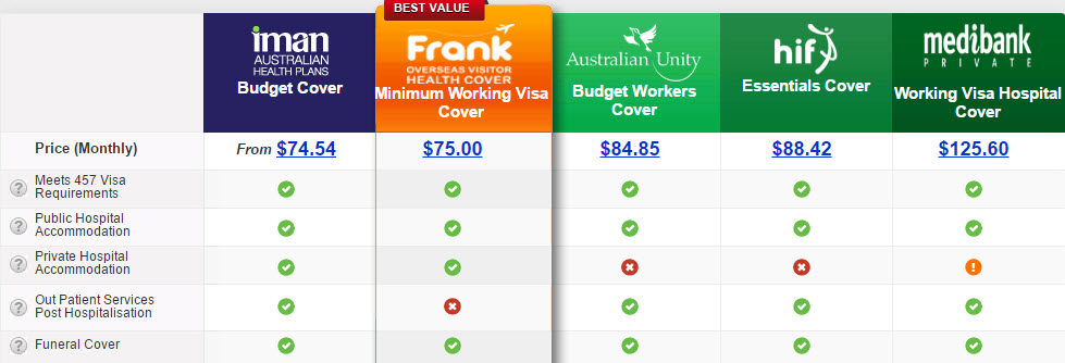 457 Visa Health Insurance Price Comparison