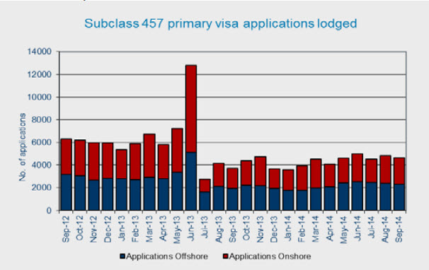 2014 Statistics For 457 Visa Lodged